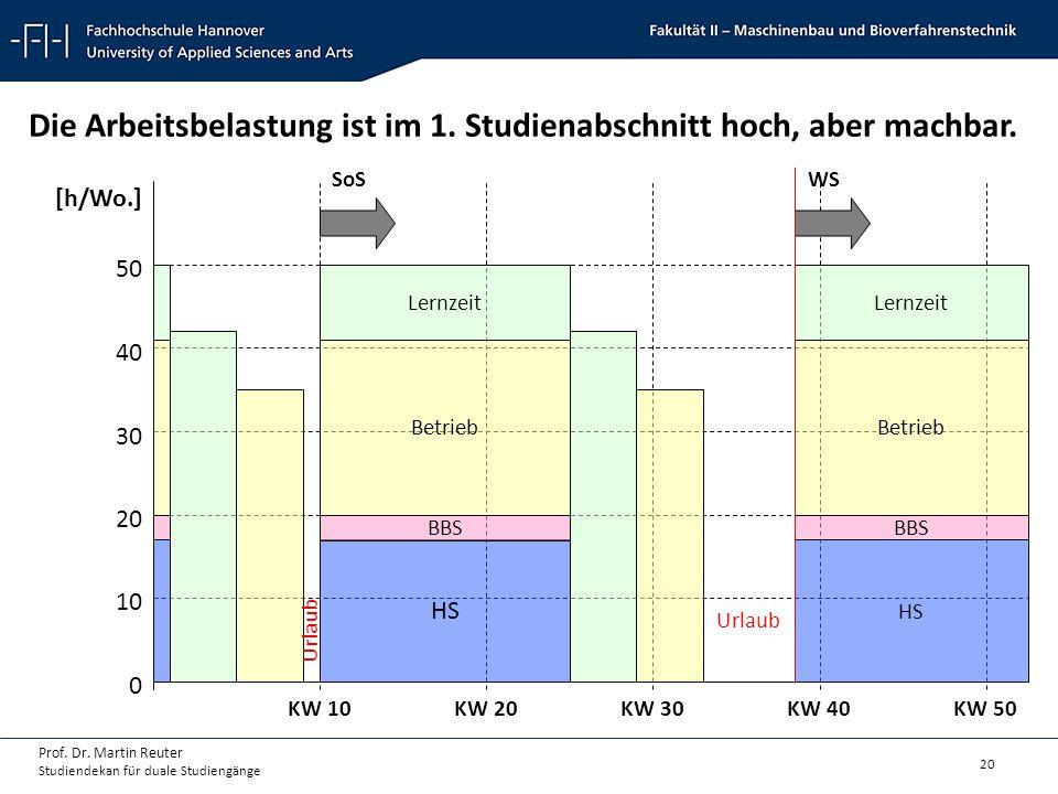 20 Prof. Dr. Martin Reuter Studiendekan für duale Studiengänge Die Arbeitsbelastung ist im 1. Studienabschnitt hoch, aber machbar. KW 10KW 20KW 30KW 4