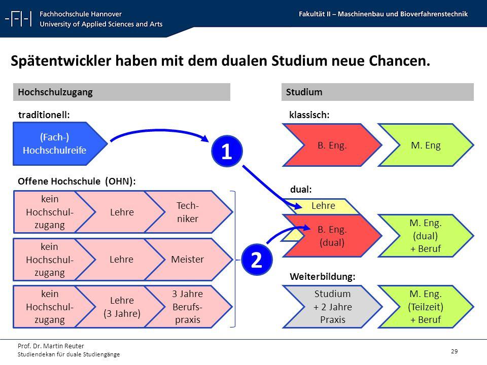 29 Prof. Dr. Martin Reuter Studiendekan für duale Studiengänge Lehre kein Hochschul- zugang B. Eng. (dual) M. Eng. (dual) + Beruf Lehre Tech- niker (F