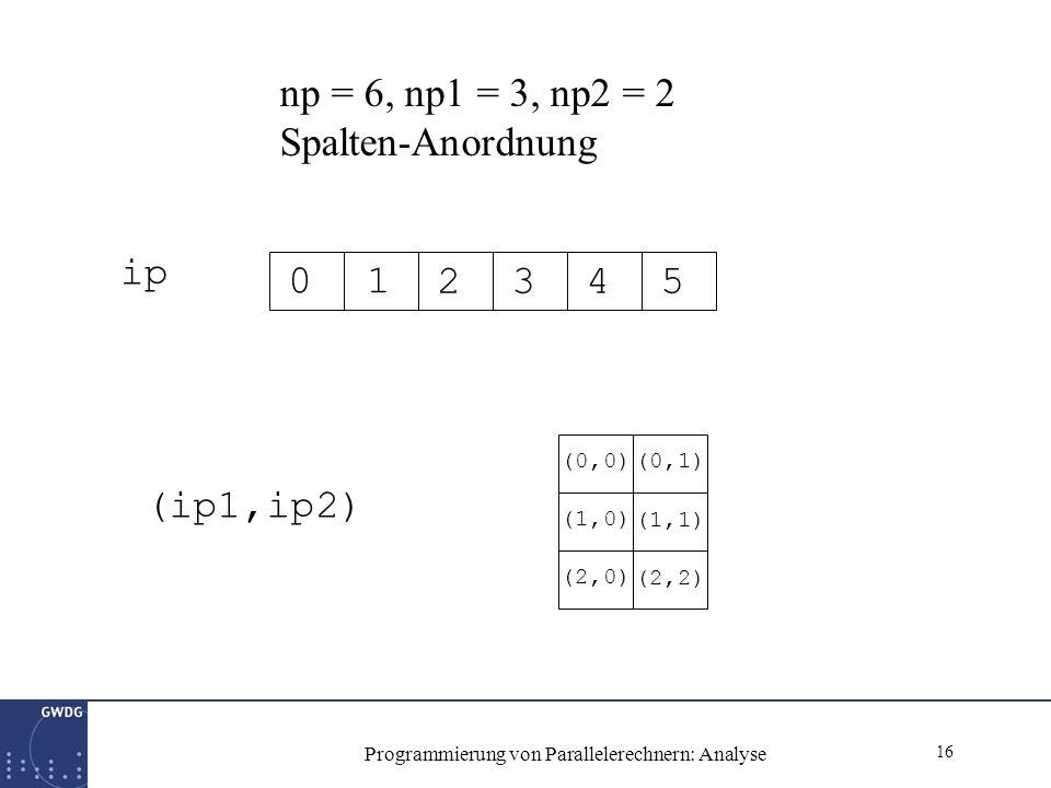 16 Programmierung von Parallelerechnern: Analyse ip 01 2345 (ip1,ip2) (0,0) (1,0) (2,0) (0,1) (1,1) (2,2) np = 6, np1 = 3, np2 = 2 Spalten-Anordnung