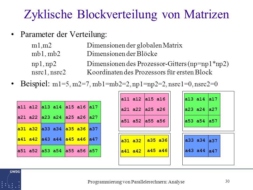 30 Programmierung von Parallelerechnern: Analyse Zyklische Blockverteilung von Matrizen Parameter der Verteilung: m1,m2Dimensionen der globalen Matrix mb1, mb2Dimensionen der Blöcke np1, np2Dimensionen des Prozessor-Gitters (np=np1*np2) nsrc1, nsrc2Koordinaten des Prozessors für ersten Block Beispiel: m1=5, m2=7, mb1=mb2=2, np1=np2=2, nsrc1=0, nsrc2=0 a11 a12 a21 a22 a13 a14 a23 a24 a15 a16 a25 a26 a17 a27 a31 a32 a41 a42 a33 a34 a43 a44 a35 a36 a45 a46 a37 a47 a51 a52a53 a54a55 a56a57 a11 a12 a21 a22 a15 a16 a25 a26 a51 a52a55 a56 a13 a14 a23 a24 a17 a27 a53 a54a57 a31 a32 a41 a42 a35 a36 a45 a46 a33 a34 a43 a44 a37 a47