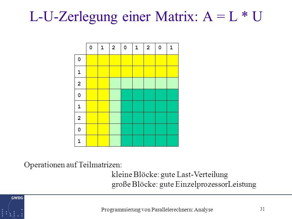 31 Programmierung von Parallelerechnern: Analyse L-U-Zerlegung einer Matrix: A = L * U 0 1 2 0 1 2 0 1 01201201 Operationen auf Teilmatrizen: kleine Blöcke: gute Last-Verteilung große Blöcke: gute EinzelprozessorLeistung