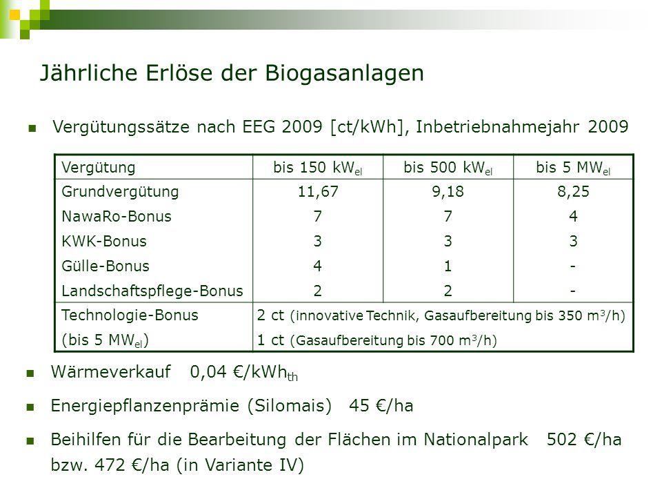 Substrateigenschaften Sicherheitsabschlag für Gasausbeute 15% ParameterEinheit Landschafts- pflegeaufwuchs MaissilageRindergülle TS-Gehalt%35308 oTS-Gehalt%899680 Biogasausbeutem 3 /t oTS414-501600370 Methanausbeutem 3 /t oTS215-263312204 Bereitstellungskosten€/t31-39370