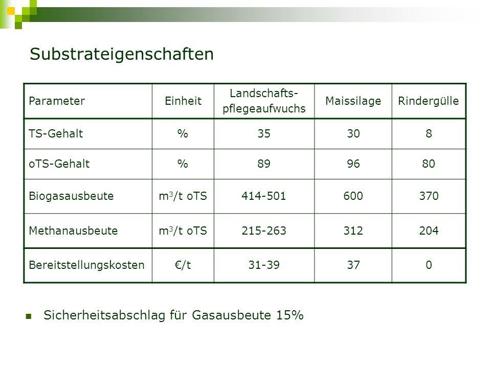 """Variante I – """"konventionelle Art (Schema) Vergärung von Gülle:Landschaftspflegeaufwuchs:Mais = 80:10:10 Biogasproduktion und –verwertung an gleichem Standort (5 BGA) Zündöl"""