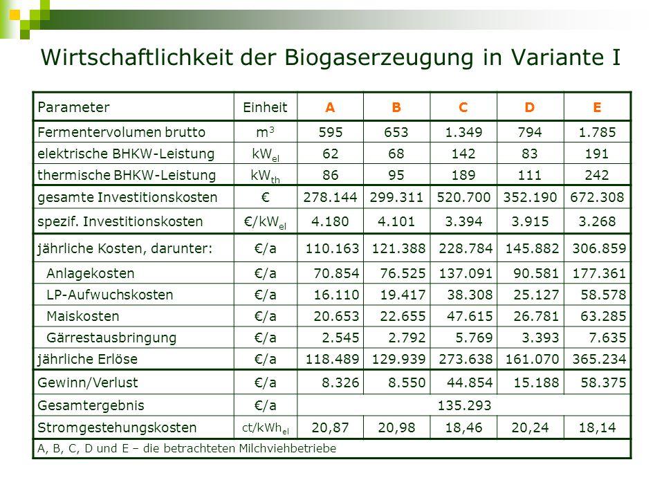Wirtschaftlichkeit der Biogaserzeugung in Variante I Parameter EinheitABCDE Fermentervolumen bruttom3m3 5956531.3497941.785 elektrische BHKW-Leistung kW el 626814283191 thermische BHKW-LeistungkW th 8695189111242 gesamte Investitionskosten€278.144299.311520.700352.190672.308 spezif.