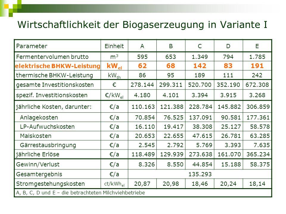 Wirtschaftlichkeit der Biogaserzeugung in Variante I Parameter Einheit A BCD E Fermentervolumen bruttom3m3 5956531.3497941.785 elektrische BHKW-LeistungkW el 62 6814283 191 thermische BHKW-LeistungkW th 8695189111242 gesamte Investitionskosten€278.144299.311520.700352.190672.308 spezif.