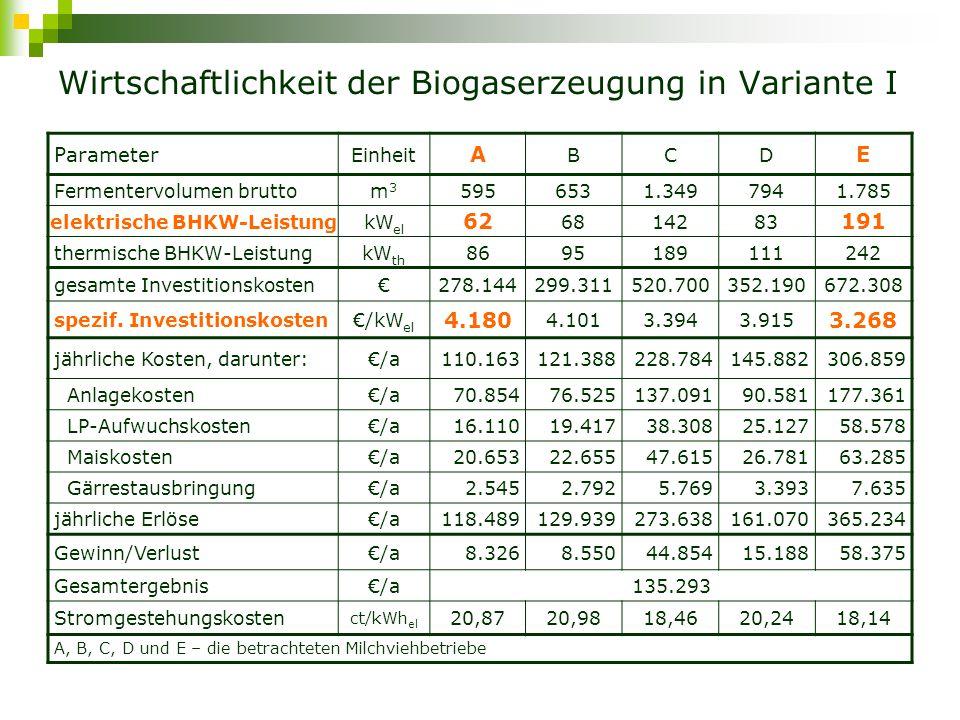 Wirtschaftlichkeit der Biogaserzeugung in Variante I Parameter EinheitABCDE Fermentervolumen bruttom3m3 5956531.3497941.785 elektrische BHKW-LeistungkW el 626814283191 thermische BHKW-LeistungkW th 8695189111242 gesamte Investitionskosten€278.144299.311520.700352.190672.308 spezif.