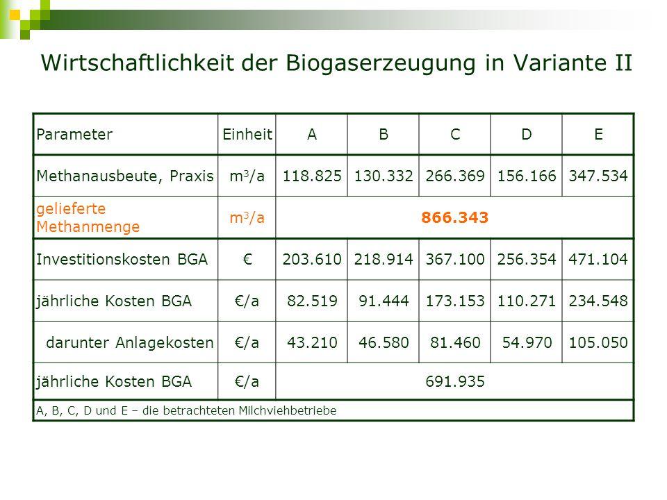 Wirtschaftlichkeit der Biogaserzeugung in Variante II ParameterEinheitABCDE Methanausbeute, Praxism 3 /a118.825130.332266.369156.166347.534 gelieferte Methanmenge m 3 /a866.343 Investitionskosten BGA€203.610218.914367.100256.354471.104 jährliche Kosten BGA€/a82.51991.444173.153110.271234.548 darunter Anlagekosten€/a43.21046.58081.46054.970105.050 jährliche Kosten BGA€/a691.935 A, B, C, D und E – die betrachteten Milchviehbetriebe
