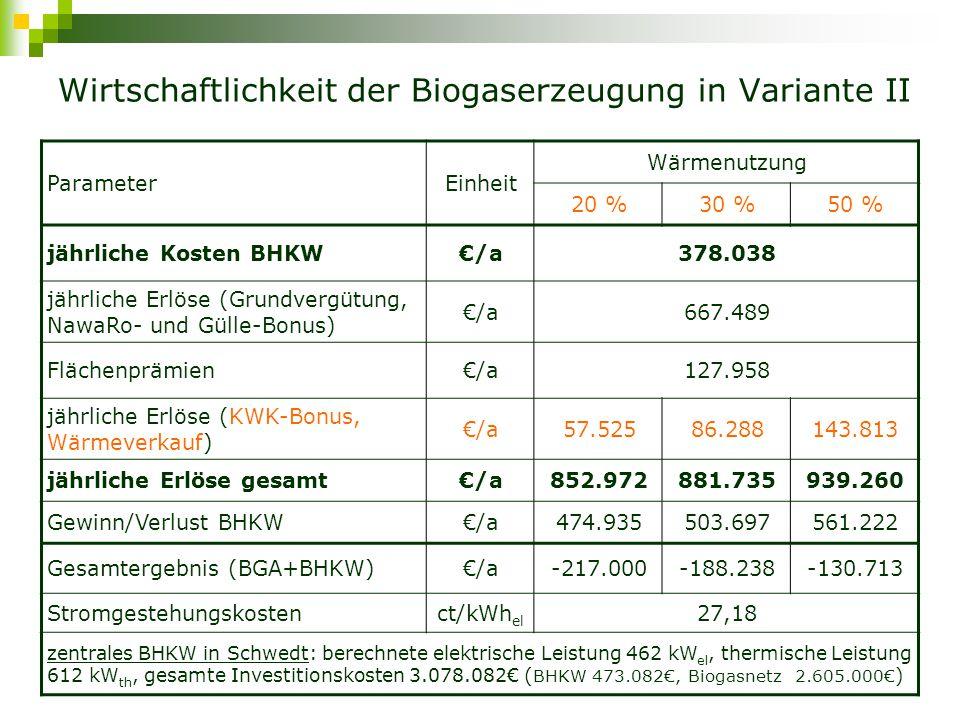 Wirtschaftlichkeit der Biogaserzeugung in Variante II ParameterEinheit Wärmenutzung 20 %30 %50 % jährliche Kosten BHKW€/a378.038 jährliche Erlöse (Grundvergütung, NawaRo- und Gülle-Bonus) €/a667.489 Flächenprämien€/a127.958 jährliche Erlöse (KWK-Bonus, Wärmeverkauf) €/a57.52586.288143.813 jährliche Erlöse gesamt€/a852.972881.735939.260 Gewinn/Verlust BHKW€/a474.935503.697561.222 Gesamtergebnis (BGA+BHKW)€/a-217.000-188.238-130.713 Stromgestehungskostenct/kWh el 27,18 zentrales BHKW in Schwedt: berechnete elektrische Leistung 462 kW el, thermische Leistung 612 kW th, gesamte Investitionskosten 3.078.082€ ( BHKW 473.082€, Biogasnetz 2.605.000€ )