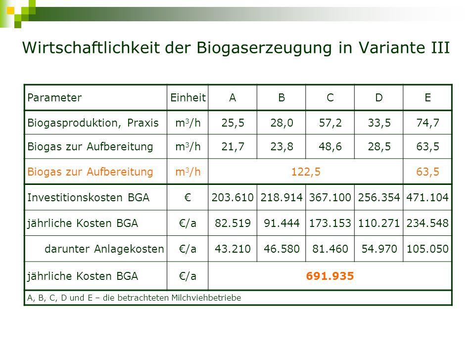 Wirtschaftlichkeit der Biogaserzeugung in Variante III ParameterEinheit Wärmenutzung 20 %30 %50 % jährliche Kosten BHKW€/a419.178 jährliche Erlöse (Grundvergütung, NawaRo-, Technologie-Bonus) €/a650.123 Flächenprämien€/a127.958 jährliche Erlöse (KWK-Bonus, Wärmeverkauf) €/a56.37684.562140.937 jährliche Erlöse gesamt€/a834.456862.643919.018 Gewinn/Verlust BHKW€/a415.277443.465499.839 Gesamtergebnis (BGA+BHKW)€/a-276.658-248.470-192.096 Stromgestehungskostenct/kWh el 28,95 zentrales BHKW in Schwedt: berechnete elektrische Leistung 453 kW el, thermische Leistung 600 kW th, gesamte Investitionskosten 2.667.284€ ( BHKW 464.000€, Biogasnetz 755.000€, Aufbereitung und Einspeisung 1.448.284€ )
