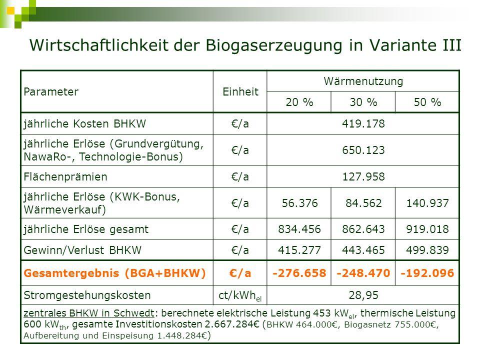 Variante IV – güllelose Vergärung (Schema) Landschaftspflegeaufwuchs:Mais = 51:49, 10% von Gärrest rezierkuliert Eine Biogasanlage mit drei Fermentern nahe Schwedt Wärme Strom 1 3 4 5 6 2 2 1Futtersilo 2Fermenter 3Gasspeicher 4BHKW 5Gärrestlager 6Ackerfläche 3 Stück