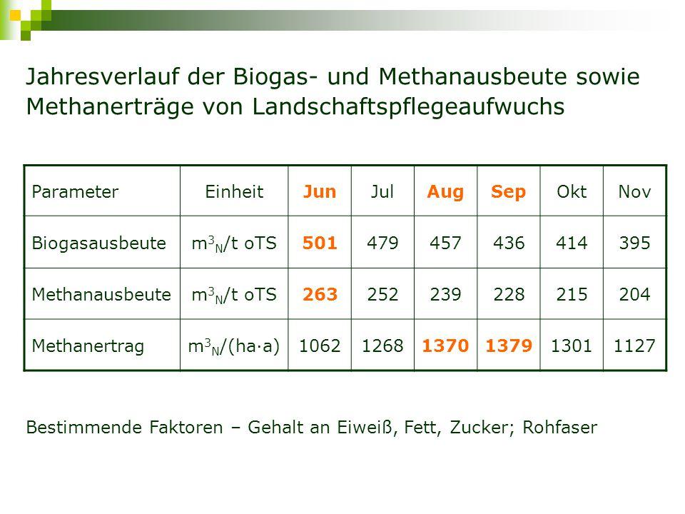 Biogas- und Methanausbeute sowie Methanerträge verschiedener Substrate Substrat Biogasausbeute, m 3 N /t oTS Methanausbeute, m 3 N /t oTS Methanertrag, m 3 N /(ha·a) Landschafts- pflegeaufwuchs 395-501204-2631.062-1.379 Mais680-1.050350-4159.000-12.500 Roggen530-730240-2703.400 Grünland intensiv700-900140-3602.750-3.200 Grünland extensiv358-480179-216650-1.000 Rindergülle258-410155-246-
