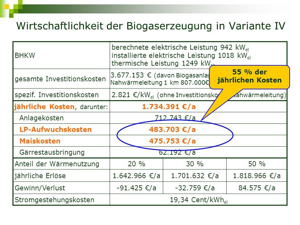 Wirtschaftlichkeit der Biogaserzeugung in Variante IV BHKW berechnete elektrische Leistung 942 kW el installierte elektrische Leistung 1018 kW el thermische Leistung 1249 kW th gesamte Investitionskosten 3.677.153 € (davon Biogasanlage als Ganzes 2.870.153€, Nahwärmeleitung 1 km 807.000€) spezif.