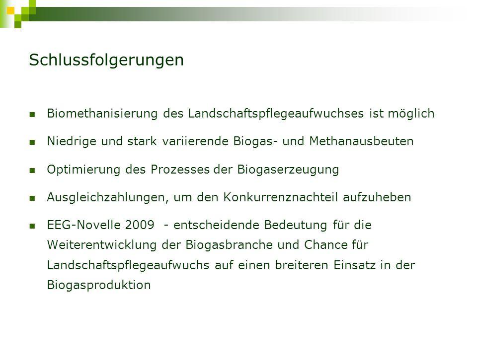 Vielen Dank für Ihre Aufmerksamkeit! Yulia Blokhina/ATB Email-Adresse: yblokhina@atb-potsdam.de