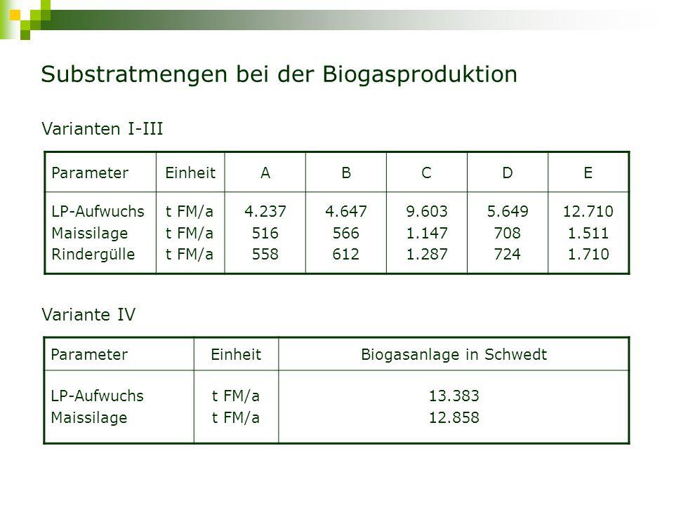 Substratmengen bei der Biogasproduktion ParameterEinheitABCDE LP-Aufwuchs Maissilage Rindergülle t FM/a 4.237 516 558 4.647 566 612 9.603 1.147 1.287