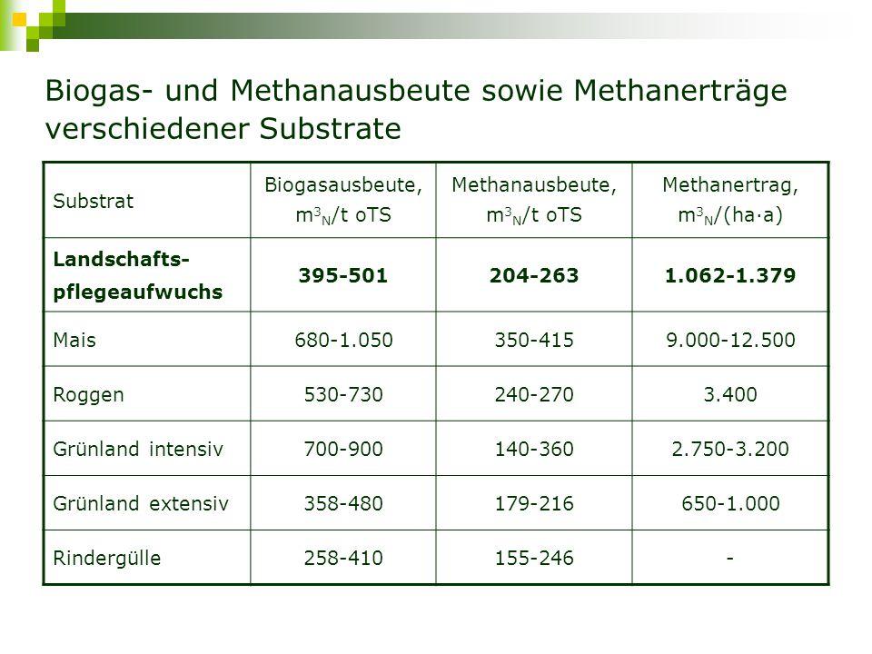 Biogaserzeugung aus Landschaftspflegeaufwuchs Eine interessante Verwertungsmöglichkeit für Landschaftspflegegut Biogaserzeugung aus Landschaftspflegeaufwuchs ist möglich, aberNiedrige Biogas- und Methanerträge Hohe Inhomogenität des Materials Erschwerte Ernte bei späten Schnittzeitspannen Schwierigkeiten bei der Silierung daher Kofermentation mit anderen Substraten