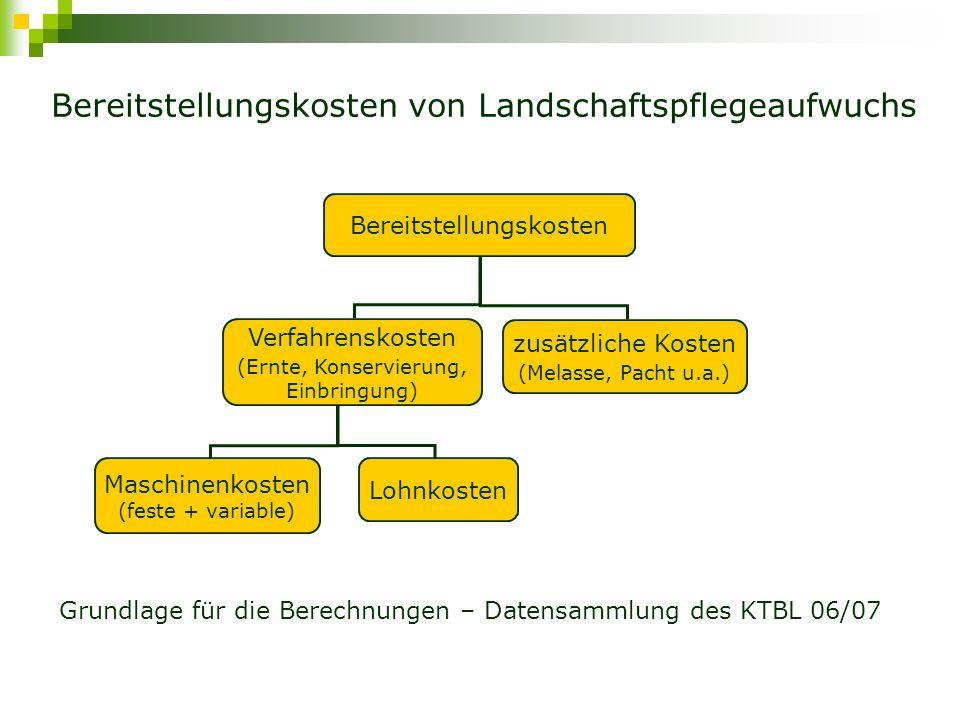 Jährliche Kosten der Biogasanlagen Kapitalkosten Nutzungsdauer (7-20 Jahre) Kostenanteile (50:20:30; 60:40; 50:50) Zinssatz 6% Versicherungskosten1% der Gesamtinvestition Reparatur/Wartung4% (Biogasanlage), 2% (Nahwärme- leitung), 1% (Biogasnetz) Lohnkosten16,19 €/h, Arbeitszeitbedarf nach FNR Strom (Zukauf)0,20 €/kWh, 7% Eigenenergiebedarf SubstratkostenBereitstellungskosten * Substratmenge Gärrestausbringung3 €/t (ohne Gülle) Zündöl (bis 200 kW el )0,65 €/l bzw.