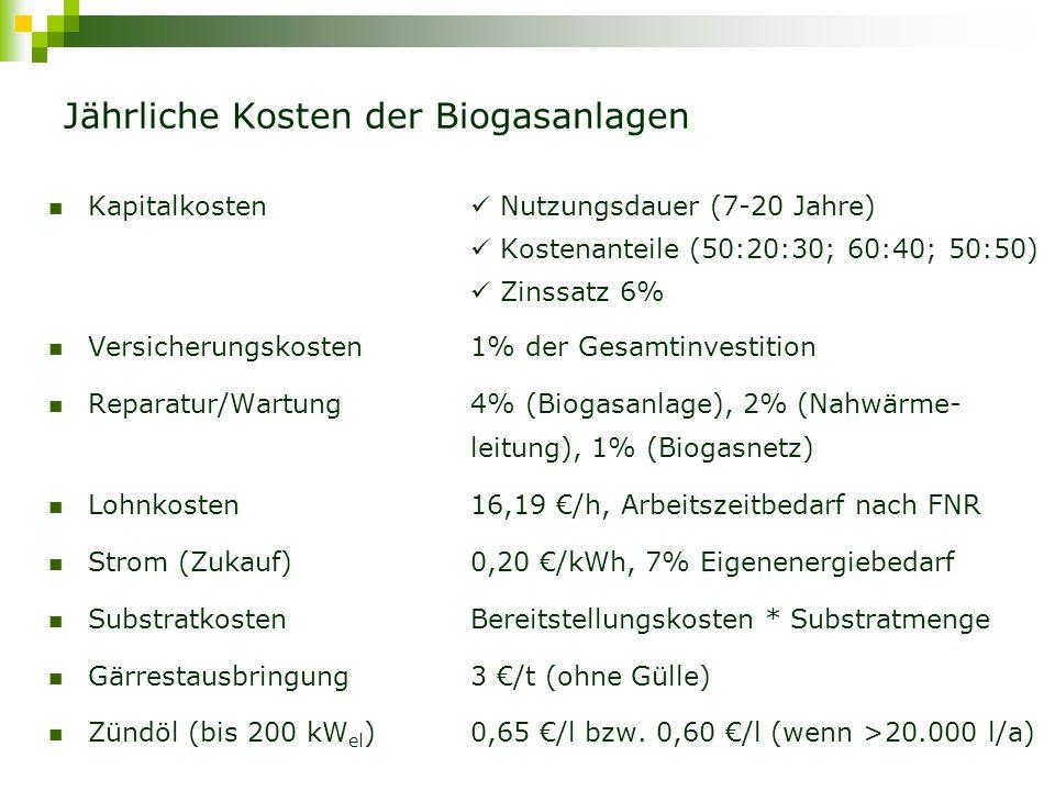 Jährliche Erlöse der Biogasanlagen Vergütungbis 150 kW el bis 500 kW el bis 5 MW el Grundvergütung NawaRo-Bonus KWK-Bonus Gülle-Bonus Landschaftspflege-Bonus 11,67 7 3 4 2 9,18 7 3 1 2 8,25 4 3 - Technologie-Bonus (bis 5 MW el ) 2 ct (innovative Technik, Gasaufbereitung bis 350 m 3 /h) 1 ct (Gasaufbereitung bis 700 m 3 /h) Wärmeverkauf 0,04 €/kWh th Energiepflanzenprämie (Silomais) 45 €/ha Beihilfen für die Bearbeitung der Flächen im Nationalpark 502 €/ha bzw.
