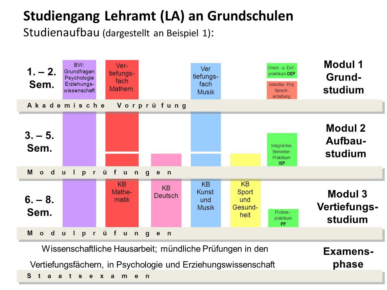 Studiengang Lehramt (LA) an Grundschulen Studienaufbau (dargestellt an Beispiel 1) : Ver- tiefungs- fach Mathem.