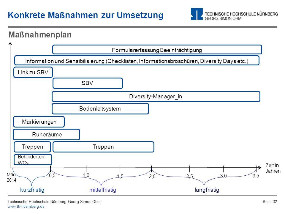 Technische Hochschule Nürnberg Georg Simon Ohm www.th-nuernberg.de Seite 31 MaßnahmeBeteiligteZeitraumUmsetzungKosten Kontrastreiche Kennzeichnung Facility Management1.