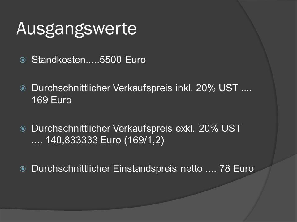 Ausgangswerte  Standkosten.....5500 Euro  Durchschnittlicher Verkaufspreis inkl.