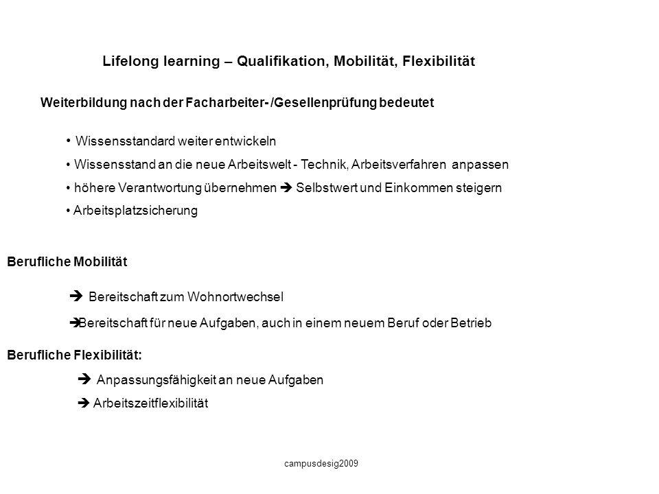 campusdesig2009 Schlüsselqualifikationen für die Arbeitswelt Schlüsselqualifikationen Sozialkompetenz Kooperationsbereitschaft Teamfähigkeit Kontaktfä