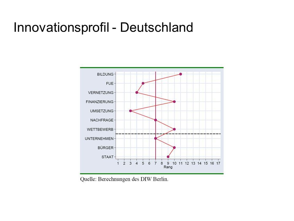 campusdesig2009 Innovationsindikator - Deutschland