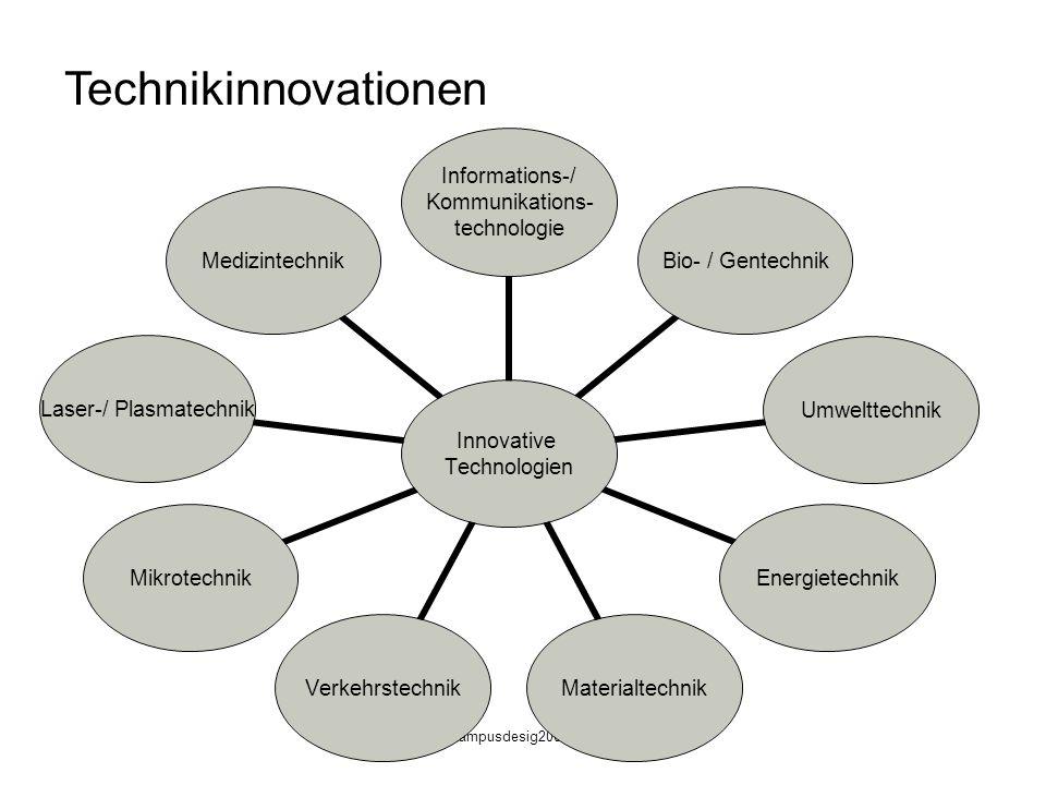 campusdesig2009 Innovationsprofil - Deutschland