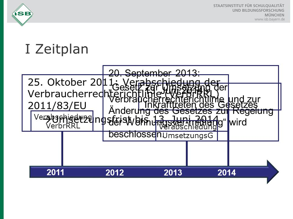 I Zeitplan 13. Juni 2014: Inkrafttreten des Gesetzes 25. Oktober 2011: Verabschiedung der Verbraucherrechterichtlinie (VerbrRRL) 2011/83/EU  Umsetzun