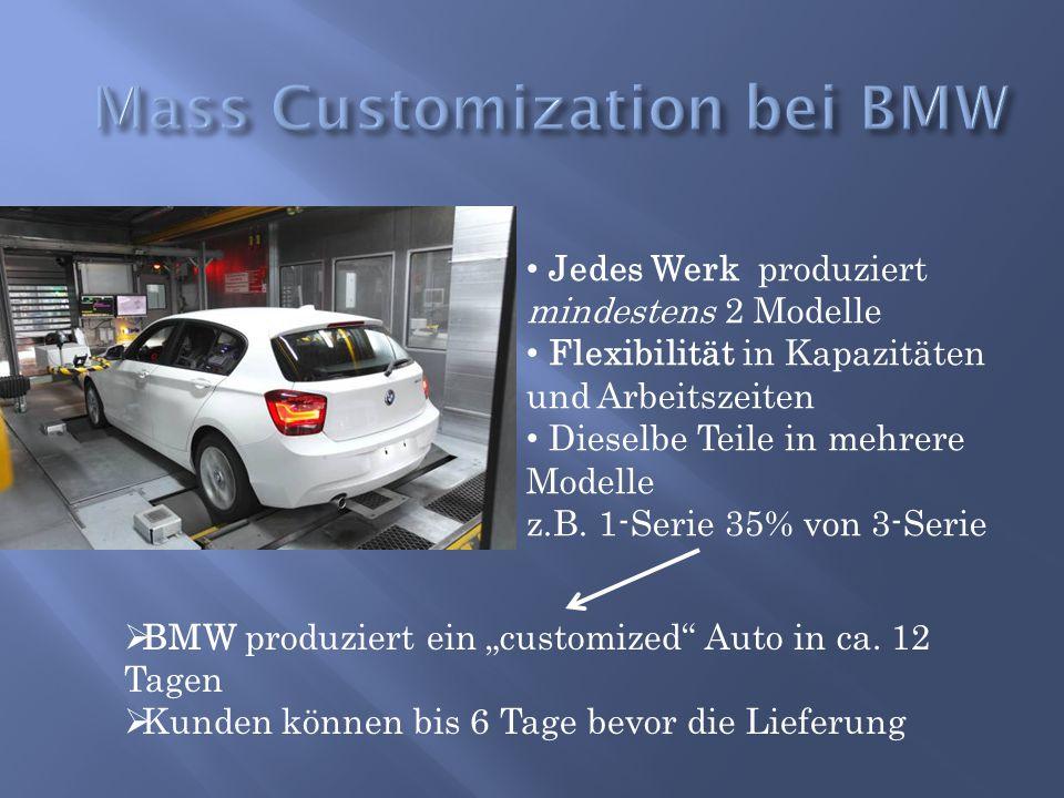 Jedes Werk produziert mindestens 2 Modelle Flexibilität in Kapazitäten und Arbeitszeiten Dieselbe Teile in mehrere Modelle z.B. 1-Serie 35% von 3-Seri