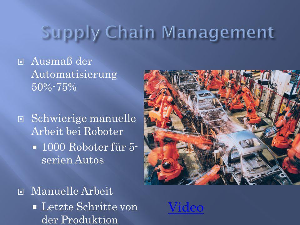  Ausmaß der Automatisierung 50%-75%  Schwierige manuelle Arbeit bei Roboter  1000 Roboter für 5- serien Autos  Manuelle Arbeit  Letzte Schritte v