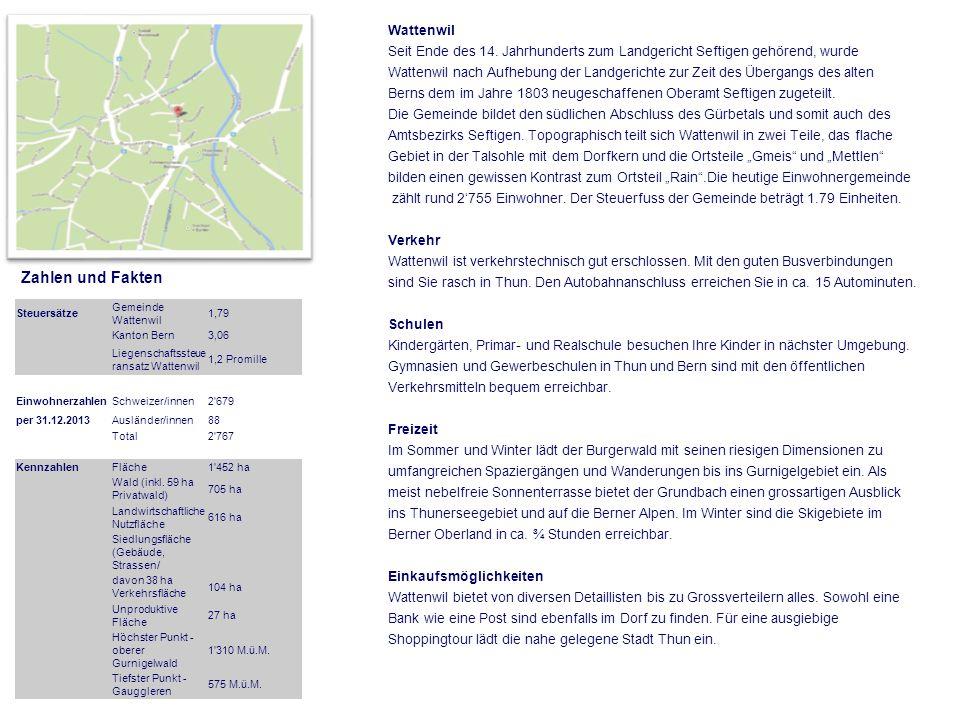 Steuersätze Gemeinde Wattenwil 1,79 Kanton Bern3,06 Liegenschaftssteue ransatz Wattenwil 1,2 Promille EinwohnerzahlenSchweizer/innen2 679 per 31.12.2013Ausländer/innen88 Total2 767 KennzahlenFläche1 452 ha Wald (inkl.