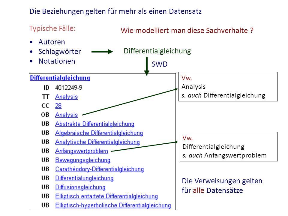 Die Beziehungen gelten für mehr als einen Datensatz Wie modelliert man diese Sachverhalte ? Typische Fälle: Autoren Schlagwörter Notationen Differenti