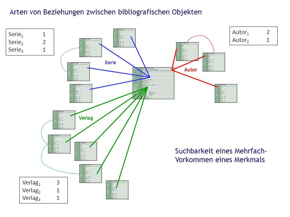 Autor Serie Verlag Arten von Beziehungen zwischen bibliografischen Objekten Autor 1 2 Autor 2 1 Serie 1 1 Serie 2 2 Serie 3 1 Verlag 1 3 Verlag 2 1 Ve