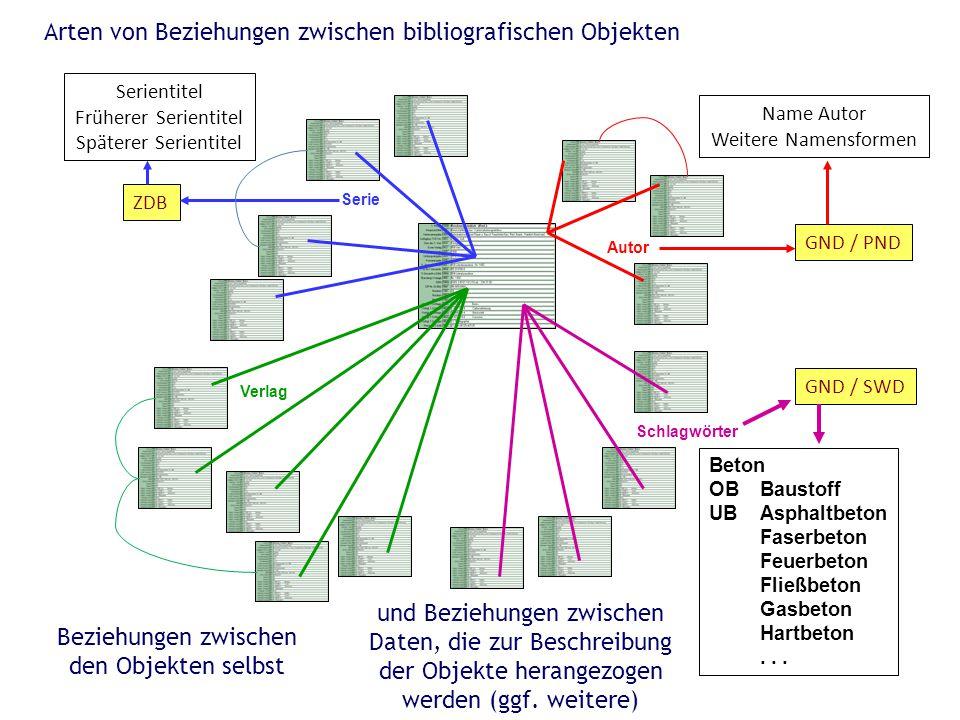 Autor Serie Verlag Schlagwörter Name Autor Weitere Namensformen GND / PND ZDB Serientitel Früherer Serientitel Späterer Serientitel GND / SWD Beton OB