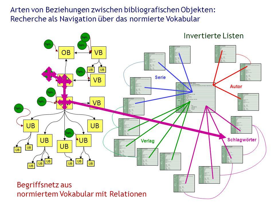 Autor Serie Verlag Schlagwörter SW OB UB VB OB VB Syn. Begriffsnetz aus normiertem Vokabular mit Relationen Invertierte Listen Arten von Beziehungen z