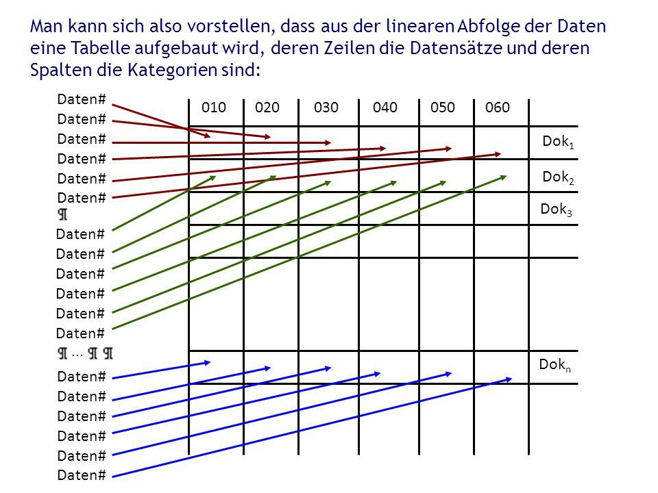 Man kann sich also vorstellen, dass aus der linearen Abfolge der Daten eine Tabelle aufgebaut wird, deren Zeilen die Datensätze und deren Spalten die