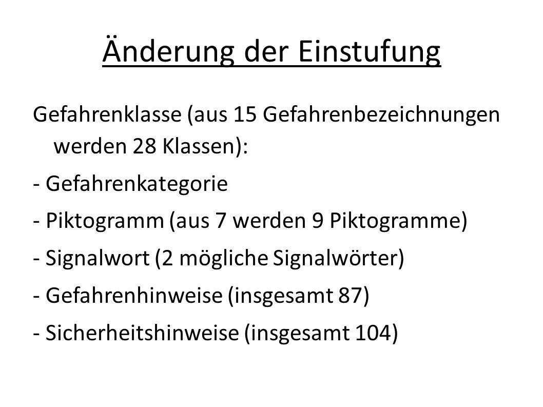 Änderung der Einstufung Gefahrenklasse (aus 15 Gefahrenbezeichnungen werden 28 Klassen): - Gefahrenkategorie - Piktogramm (aus 7 werden 9 Piktogramme)