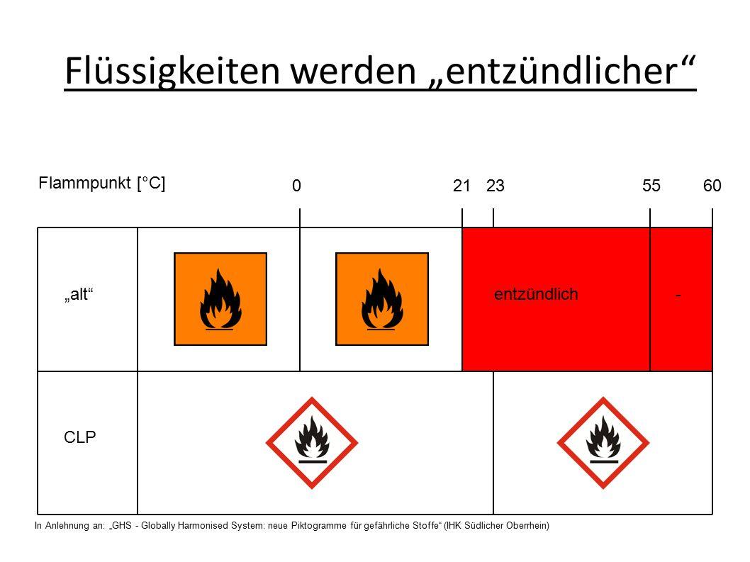 """""""alt CLP 0 21 23 55 60 Flammpunkt [°C] entzündlich- In Anlehnung an: """"GHS - Globally Harmonised System: neue Piktogramme für gefährliche Stoffe (IHK Südlicher Oberrhein) Flüssigkeiten werden """"entzündlicher"""