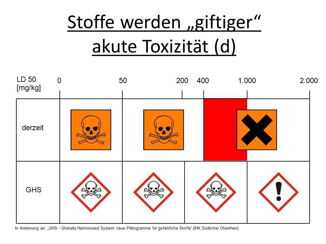 """Stoffe werden """"giftiger akute Toxizität (d) derzeit GHS 0 50 200 400 1.000 2.000 LD 50 [mg/kg] In Anlehnung an: """"GHS - Globally Harmonised System: neue Piktogramme für gefährliche Stoffe (IHK Südlicher Oberrhein)"""