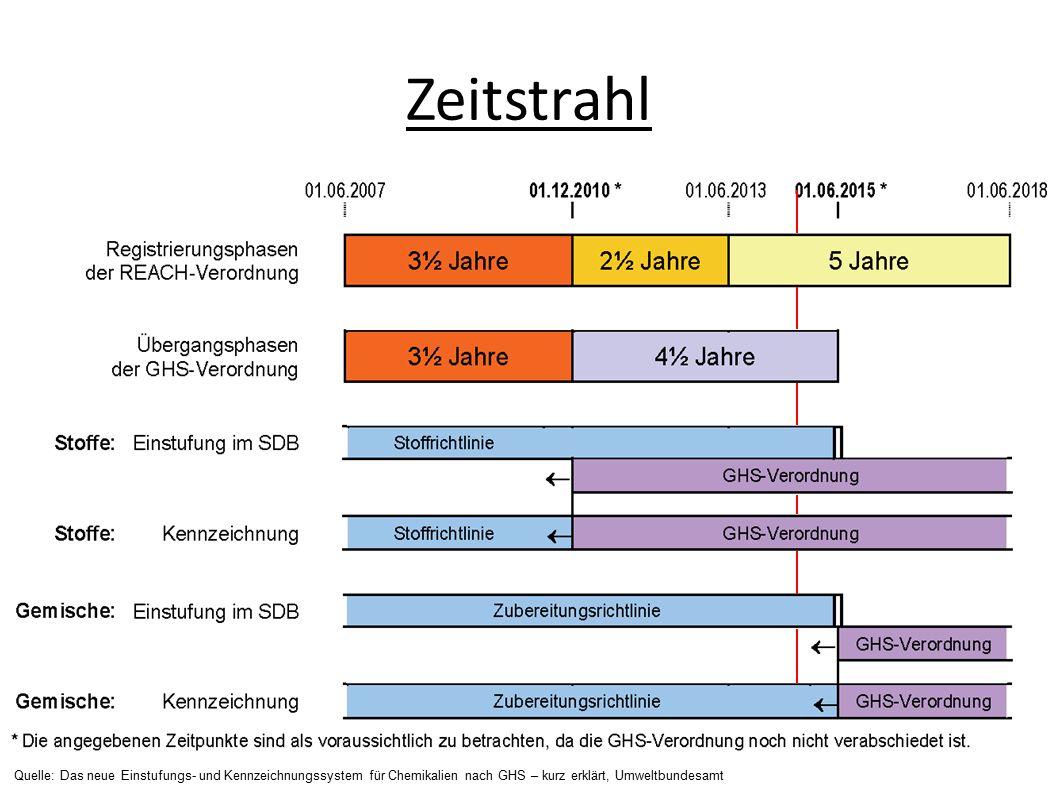 Quelle: Das neue Einstufungs- und Kennzeichnungssystem für Chemikalien nach GHS – kurz erklärt, Umweltbundesamt Zeitstrahl