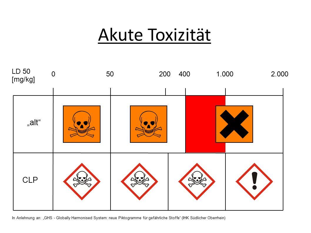 """Akute Toxizität """"alt CLP 0 50 200 400 1.000 2.000 LD 50 [mg/kg] In Anlehnung an: """"GHS - Globally Harmonised System: neue Piktogramme für gefährliche Stoffe (IHK Südlicher Oberrhein)"""