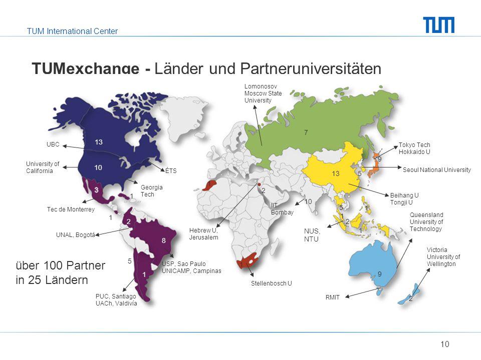 TUM International Center TUMexchange - Länder und Partneruniversitäten 10 über 100 Partner in 25 Ländern 9 10 7 13 10 2 5 1 5 1 NUS, NTU Seoul Nationa