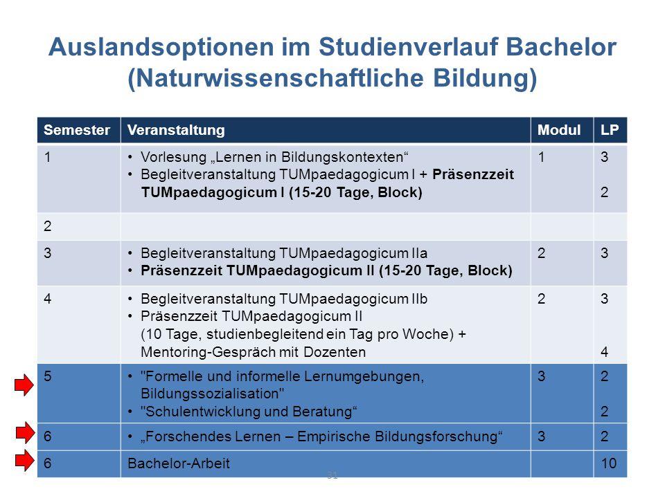 """Auslandsoptionen im Studienverlauf Bachelor (Naturwissenschaftliche Bildung) SemesterVeranstaltungModulLP 1Vorlesung """"Lernen in Bildungskontexten Begleitveranstaltung TUMpaedagogicum I + Präsenzzeit TUMpaedagogicum I (15-20 Tage, Block) 13232 2 3Begleitveranstaltung TUMpaedagogicum IIa Präsenzzeit TUMpaedagogicum II (15-20 Tage, Block) 23 4Begleitveranstaltung TUMpaedagogicum IIb Präsenzzeit TUMpaedagogicum II (10 Tage, studienbegleitend ein Tag pro Woche) + Mentoring-Gespräch mit Dozenten 23434 5 Formelle und informelle Lernumgebungen, Bildungssozialisation Schulentwicklung und Beratung 32222 6""""Forschendes Lernen – Empirische Bildungsforschung 32 6Bachelor-Arbeit10 31"""