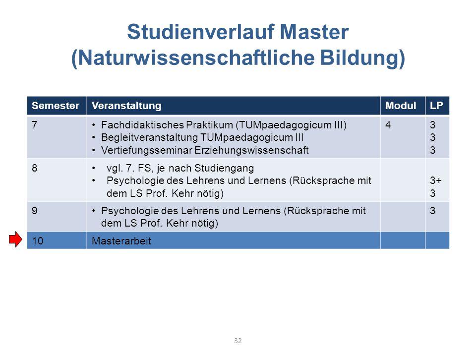 Studienverlauf Master (Naturwissenschaftliche Bildung) SemesterVeranstaltungModulLP 7Fachdidaktisches Praktikum (TUMpaedagogicum III) Begleitveranstaltung TUMpaedagogicum III Vertiefungsseminar Erziehungswissenschaft 4333333 8vgl.