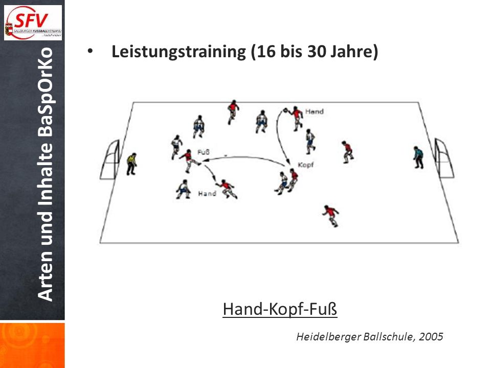 Arten und Inhalte BaSpOrKo Leistungstraining (16 bis 30 Jahre) Hand-Kopf-Fuß Heidelberger Ballschule, 2005