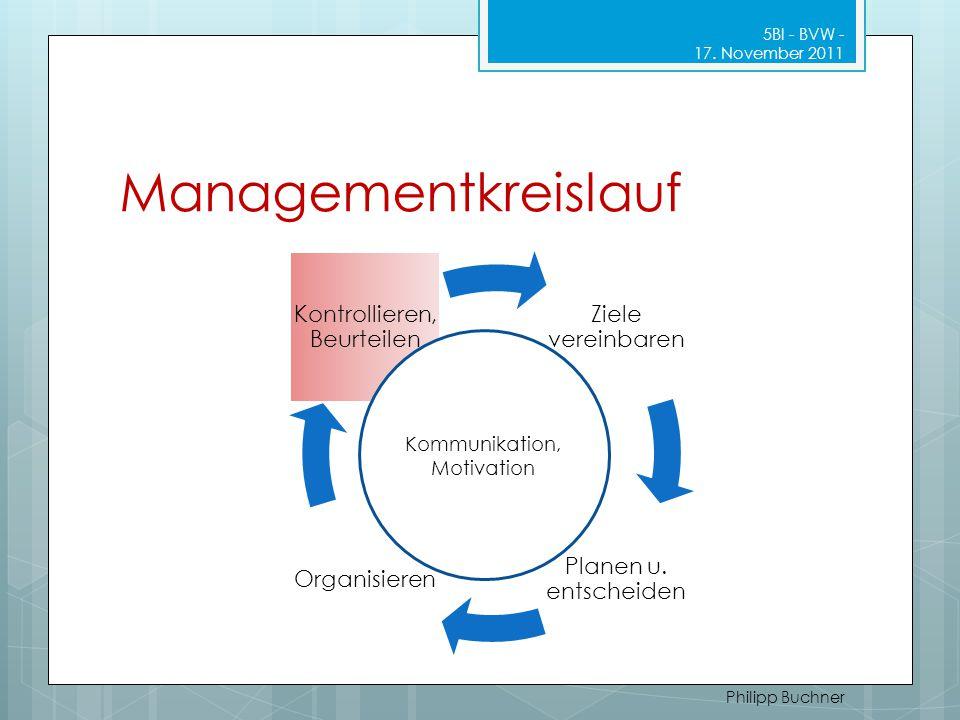 Managementkreislauf 5BI - BVW - 17. November 2011 Philipp Buchner Ziele vereinbaren Planen u. entscheiden Organisieren Kontrollieren, Beurteilen Kommu