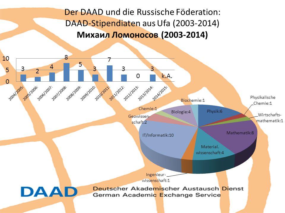 Der DAAD und die Russische Föderation: DAAD-Stipendiaten aus Ufa (2003-2014) Михаил Ломоносов (2003-2014)