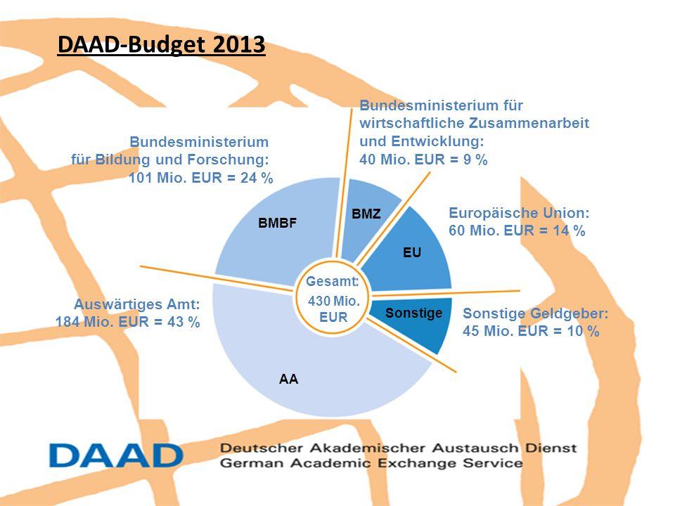 Bundesministerium für wirtschaftliche Zusammenarbeit und Entwicklung: 40 Mio. EUR = 9 % Europäische Union: 60 Mio. EUR = 14 % Sonstige Geldgeber: 45 M