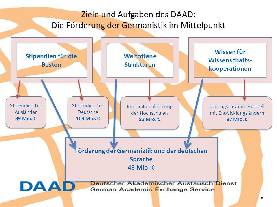 Ziele und Aufgaben des DAAD: Die Förderung der Germanistik im Mittelpunkt 8 Wissen für Wissenschafts- kooperationen Stipendien für die Besten Weltoffe