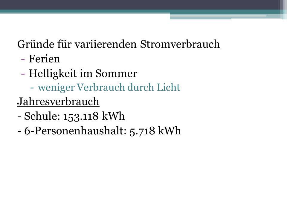 Gründe für variierenden Stromverbrauch -Ferien -Helligkeit im Sommer -weniger Verbrauch durch Licht Jahresverbrauch - Schule: 153.118 kWh - 6-Personen